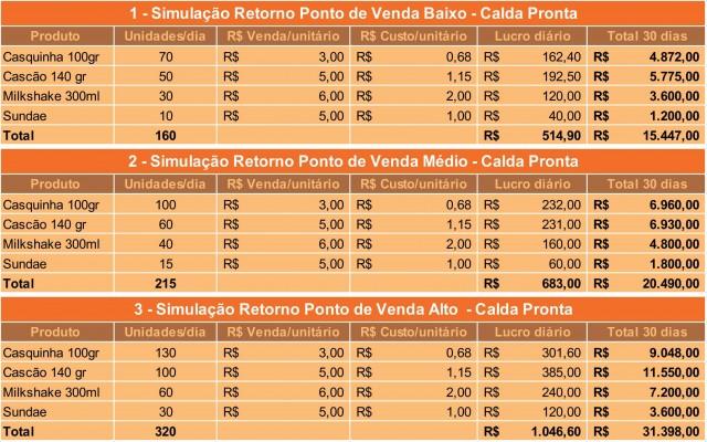 Simulacao-de-rentabilidade-com-a-venda-de-sorvetes-640x400 Simulação de Rentabilidade para Máquinas de Sorvete Expresso